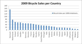 e bike market in europe Ecycleelectric's estimates 2017 electric bike sales in the usa for a minimum of 260000 units ece found 215000 ebikes imported into the usa during the 12 months of 2017, with an additional 15000 thought to have been built from parts by various assemblers knowing that we do not find all the imports,.
