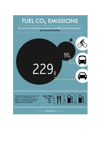 SG sera gazlarının bisiklet CO2 emisyonları