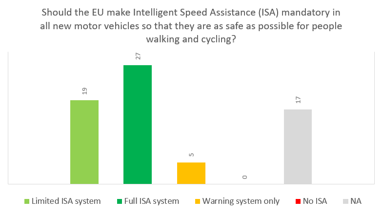 Strong support for cycling among elected representatives in new EU