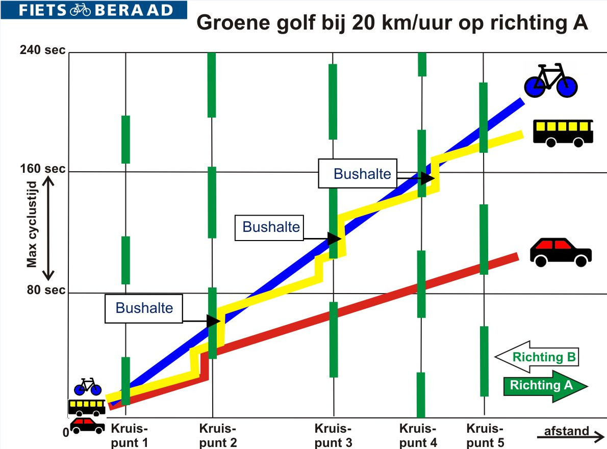 Green wave principle and how it can accommodate different modes of transport moving at different speed. Source: Fietsberaad.nl.
