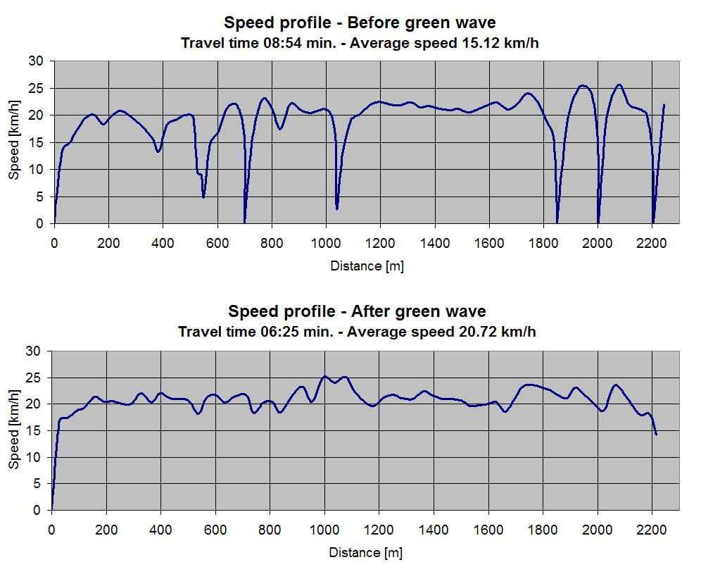 """Comparison of cyclists' speed profile before and after introduction of the green wave. Source: """"Evaluering af grønne bølger for cyklister i Københavns Kommune"""", 2013."""